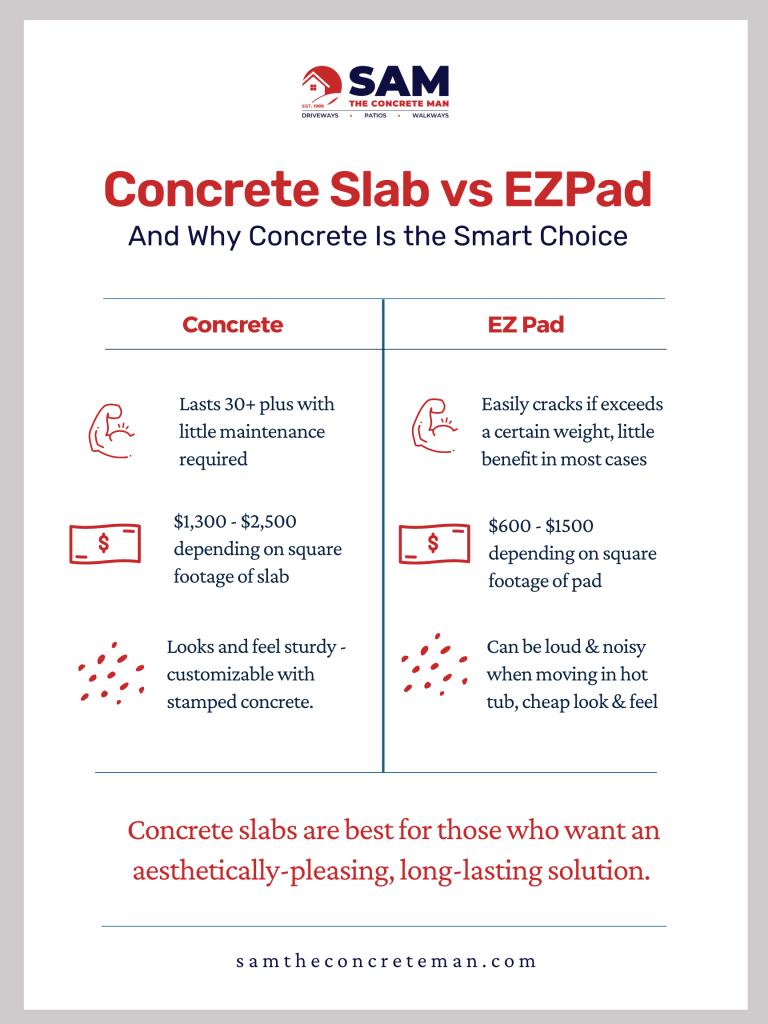 ez pad vs concrete